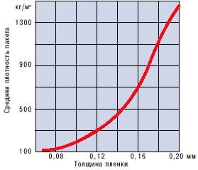 свойства термоусадочной пленки